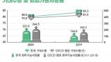 한국인 기대수명 83.3년…자살사망률, OECD 국가 중 최고