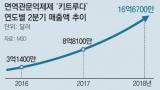 신약-라식수술-光통신… 올해 노벨상 기초과학 경제효과 수백조원